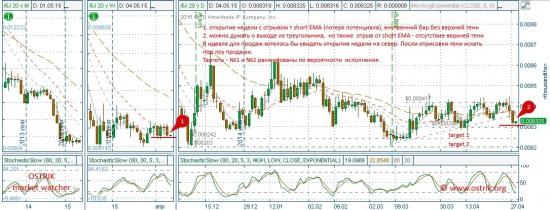 Иена_6JM5 (USD/JPY)_ТА_04.05.15  Приготовились к продажам?