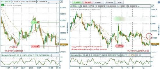 ИЕНА _6JU5 (USD/JPY)_05.08.15