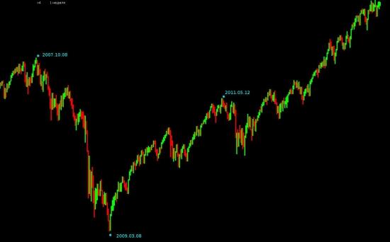 # --> SP500 - грааль найден! Все расходимся - биржа закрывается :)