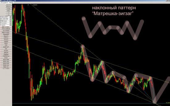 # --> Газпром. Цель 75
