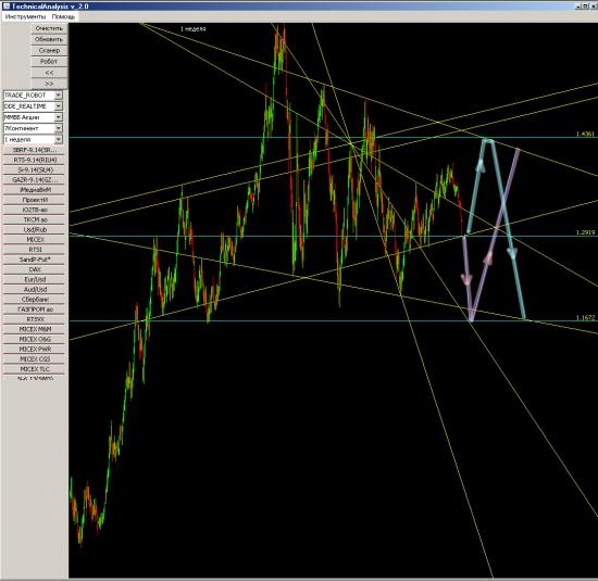 # --> Eur/Usd находится в ключевой точке