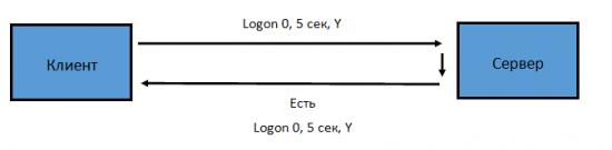 Изучаю FIX протокол с нуля. Подводим итоги первой части. Первая борьба за миллисекунды.