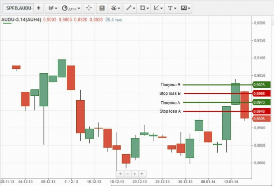★2 вход ★ австралийский доллар  AUDU-3.14