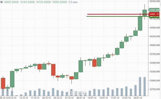 ★5★ доллар - рубль Si-3.14