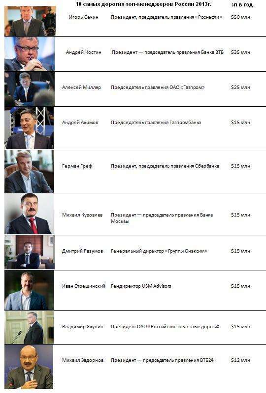 10 самых дорогих топ-менеджеров России