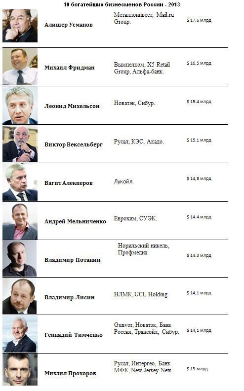 10 богатейших бизнесменов России
