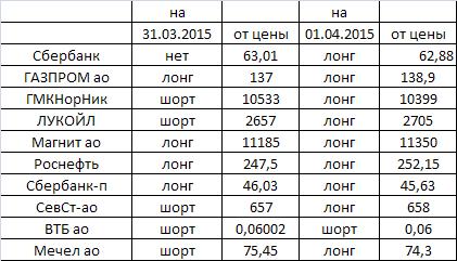 Фурье-анализ: оценка направления движения некоторых акций на московской бирже на 01.04---02.04.2015г.