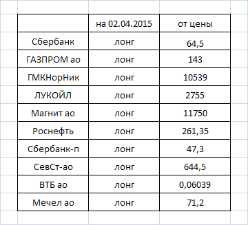 Фурье-анализ: оценка направления движения некоторых акций на московской бирже на 02.04---03.04.2015г.