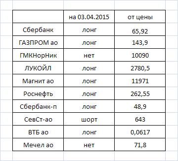 Фурье-анализ: оценка направления движения некоторых акций на московской бирже на 03.04---06.04.2015г.