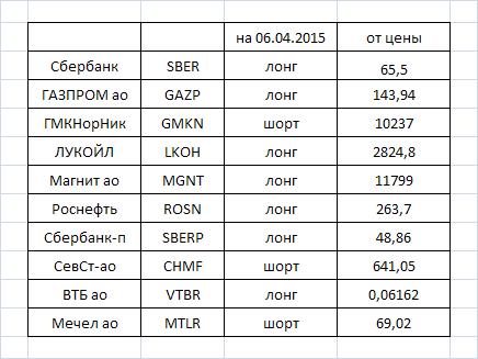 Фурье-анализ: оценка направления движения некоторых акций на московской бирже на 06.04---07.04.2015г.