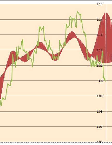 Фурье-анализ: про направление движения EURUSD на 25.05.2015г.