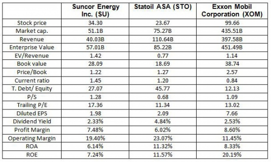 Suncor Energy Inc. (SU) 7jan2014