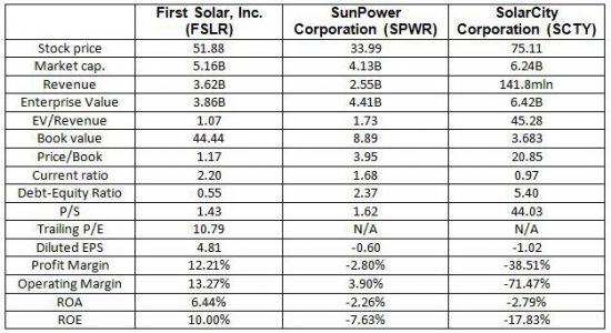 First Solar, Inc. (FSLR) 22jan2014