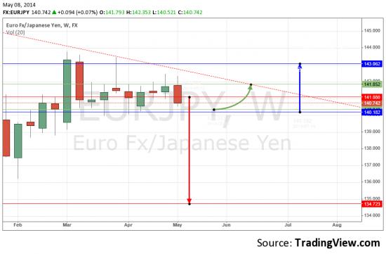 EUR/JPY  будущие торговые диапазоны