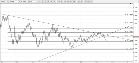 Что будет с евро?....