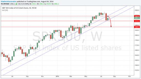 S&P 500 прогноз на 1-2 недели