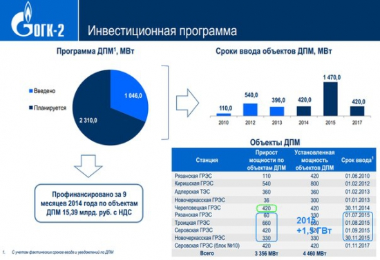 ОГК-2 - перспективы покупки
