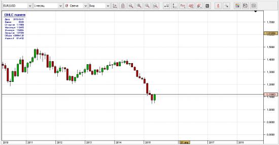 Нефть(Brent) и индекс доллара. Прогноз.