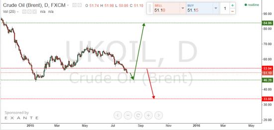 Нефть. Чего ожидать?