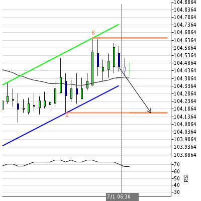 Торгуем пара USD/JPY