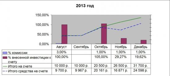 Итоги 2013года