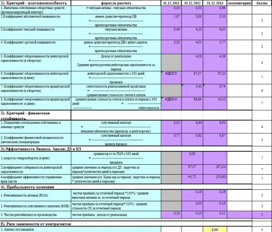 EPAM System, Peabody. Какой диапазон цен на 31.12.2014?