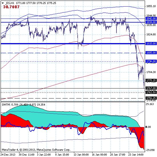 Фондовый индекс S&P500 – 27.01.14. Рынок протестировал зону краткосрочной цели на уровне 1767.00.