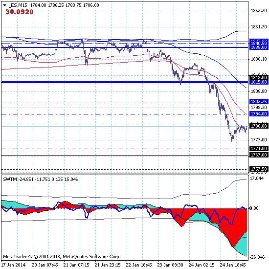 Фондовый индекс S&P500 – 27.01.14. Рынок торгуется в боковом движении немного выше краткосрочной цели на поддержке 1767.
