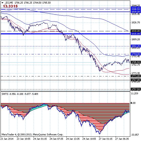 Фондовый индекс S&P500 – 27.01.14. Дневная коррекция завершается, рынок восстанавливает краткосрочный нисходящий тренд.с целью на уровне 1767.00.