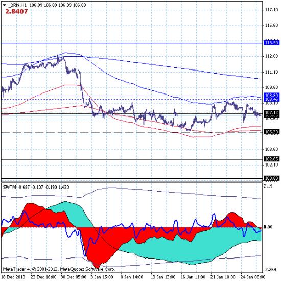 Нефть марки brent – 28.01.14. Рынок торгуется в боковом коррекционном движении в окрестности краткосрочной поддержки на 107.10.