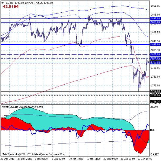 Фондовый индекс S&P500 – 29.01.14. Можно продавать Америку по признакам завершения коррекции.