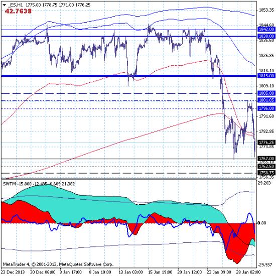 Фондовый индекс S&P500 – 29.01.14. Утренние продажи принесли прибыль.