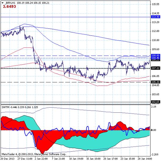 Нефть марки brent – 30.01.14. Наблюдается локальный рост рынка в направлении цели на 108.80.