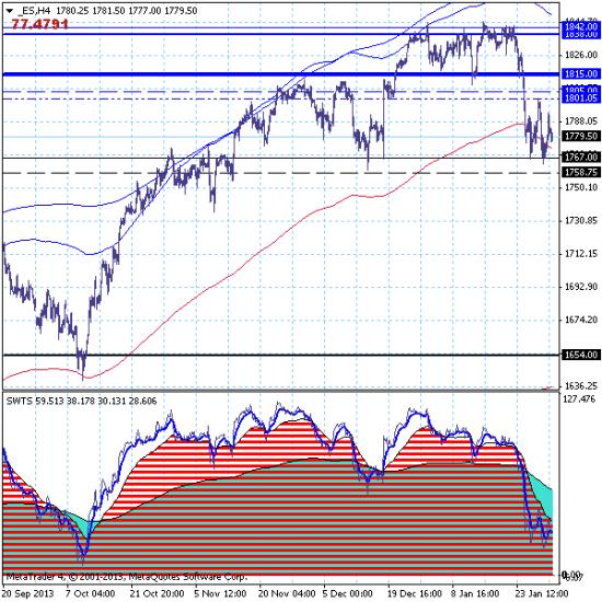 Фондовый индекс S&P500 – 31.01.14. Продолжаем продавать Америку.