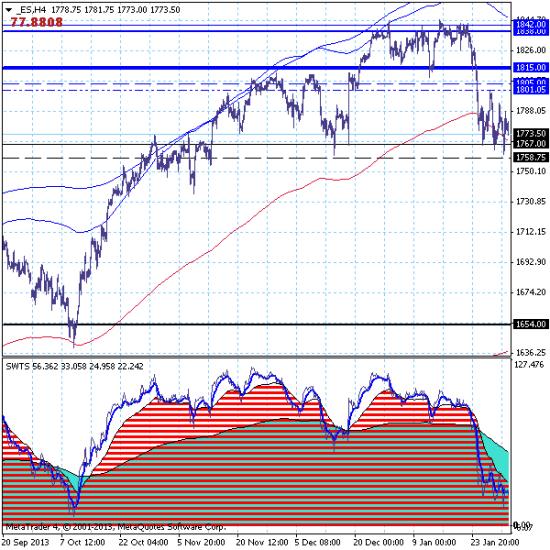 S&P500 – 03.02.14. Ожидается прорыв вниз после 3-х кратного тестирования поддержки на 1767.00.