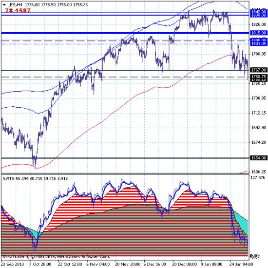 S&P500 – 03.02.14. Продал Америку? Теперь выращивай прибыль. :)