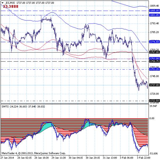 S&P500 – 04.02.14. Развивается среднесрочный нисходящий тренд с целью 1654.00.