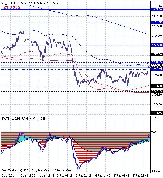 S&P500 – 06.02.14. Диапазон боковой коррекции расширен, но нисходящий тренд остается актуальным