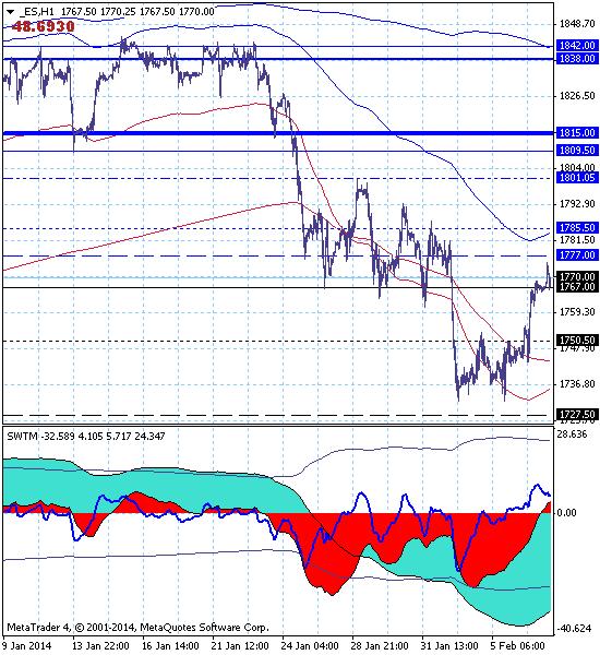 S&P500 – 07.02.14. Рост котировок на откате достиг зоны уровня 1777, но цель снижения на уровне 1654 остается актуальной.