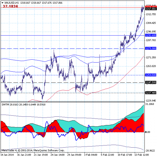 Золото (GOLD) - 17.02.14. Рынок прорвал уровень краткосрочной цели на 1292.60 и продолжает рост.