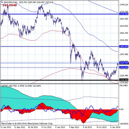 Золото (GOLD) - 24.02.14. Рынок продолжает попытки роста к целевому уровню на 1460.00.