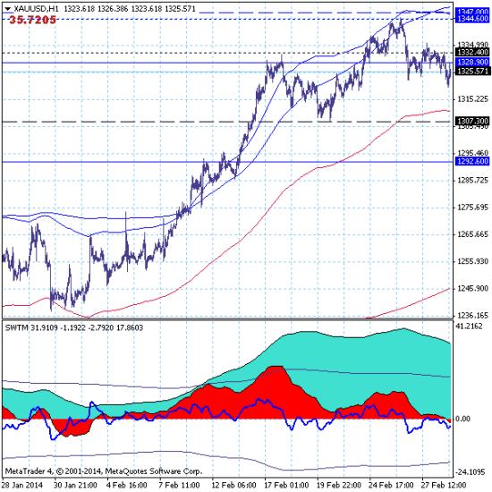 Золото (GOLD) - 03.03.14. Рынок продолжает боковую коррекцию краткосрочного тренда в канале 1307.30-1347.00.