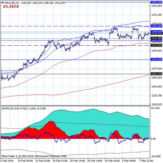 GOLD - 11.03.14. Рынок  сохраняет перспективы дальнейшего роста.