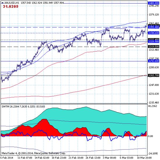 GOLD - 12.03.14. Рынок продолжил рост, прорвав верхнюю границу канала 1319.50-1355.40