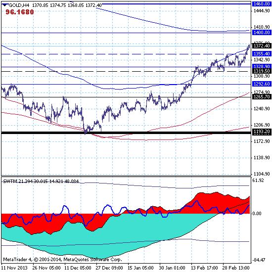 Золото продолжает среднесрочный рост с целью на 1460.00.