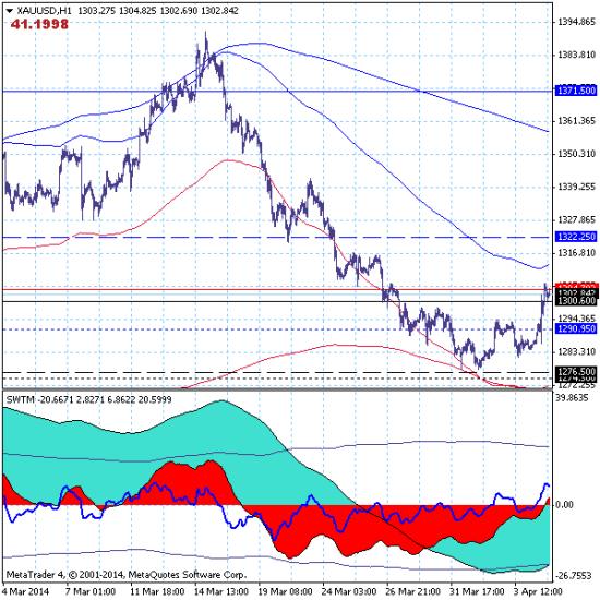 Золото (GOLD): реализуется сценарий с перспективой восстановления среднесрочного тренда с целью на уровне 1460.00.