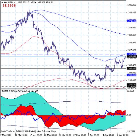 Золото  продолжает расти в цене: перспективная цель роста - $1460.