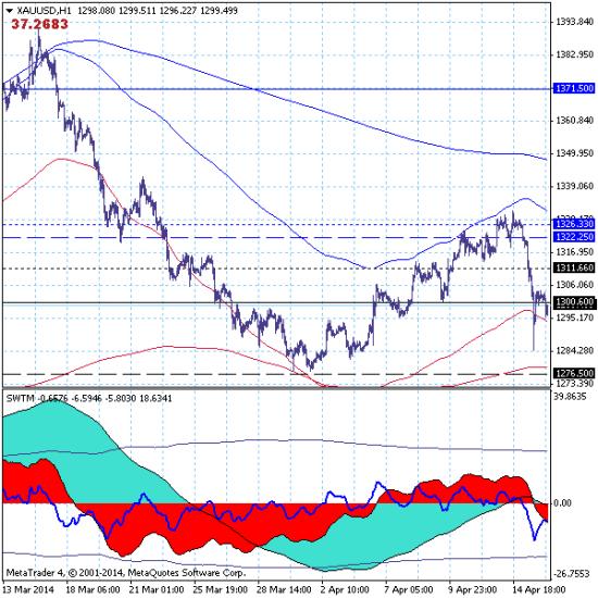 Золото: развивается локальный тренд с целью на уровне поддержки 1276.50.