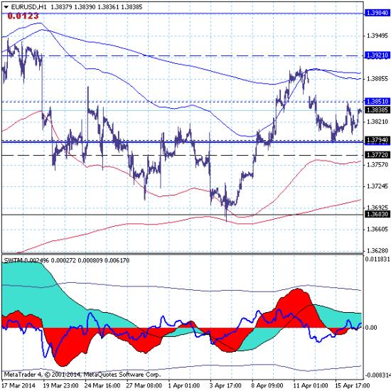Евро завершает нисходящую коррекцию