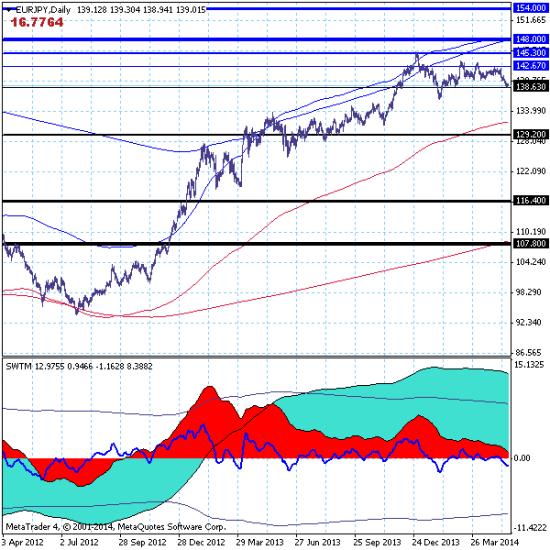 EURJPY – 20.05.14. Рынок завершает (?) краткосрочную нисходящую коррекцию.